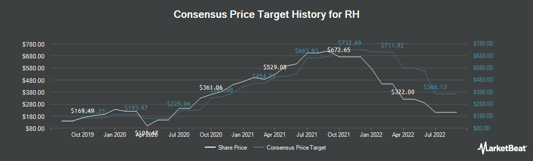 Price Target History for Restoration Hardware (NYSE:RH)