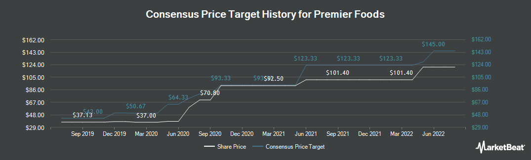 Price Target History for Premier Foods (LON:PFD)