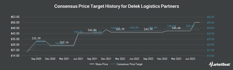 Price Target History for Delek Logistics Partners (NYSE:DKL)
