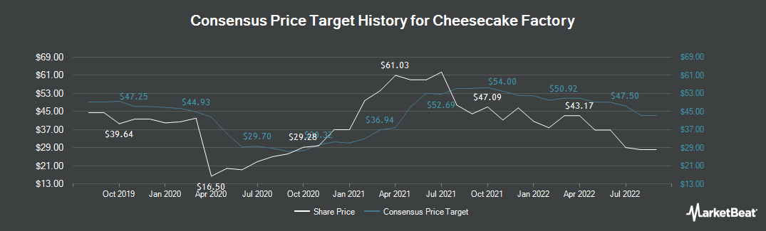 Price Target History for Cheesecake Factory (NASDAQ:CAKE)