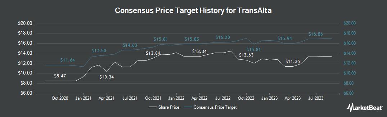 Price Target History for TransAlta (TSE:TA)
