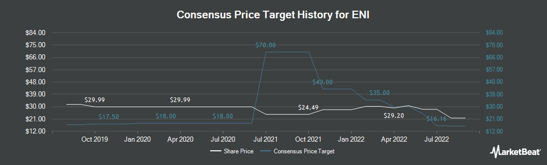 Price Target History for ENI (NYSE:E)
