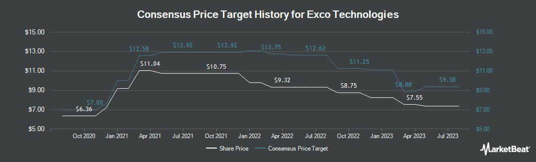 Price Target History for Exco Technologies (TSE:XTC)