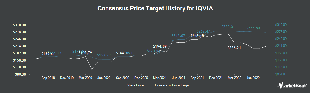 Price Target History for Iqvia (NYSE:IQV)
