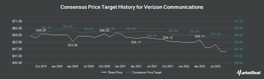 Price Target History for Verizon Communications (NYSE:VZ)