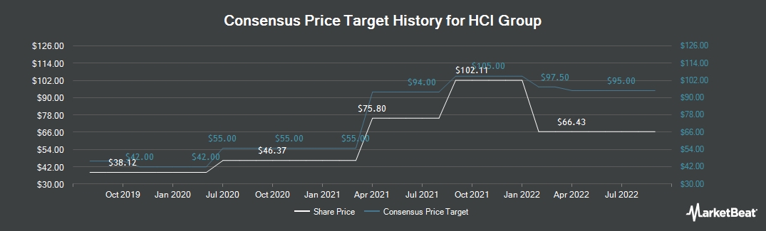 Price Target History for Homeowners Choice (NYSE:HCI)