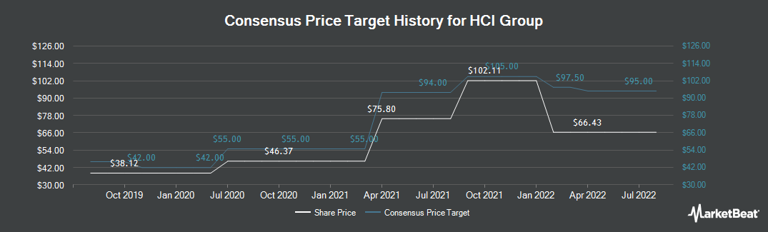 Price Target History for HCI Group (NYSE:HCI)