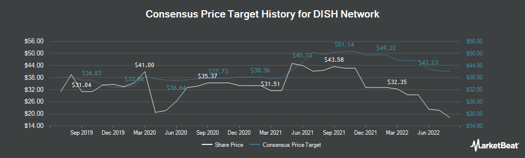 Price Target History for DISH Network (NASDAQ:DISH)