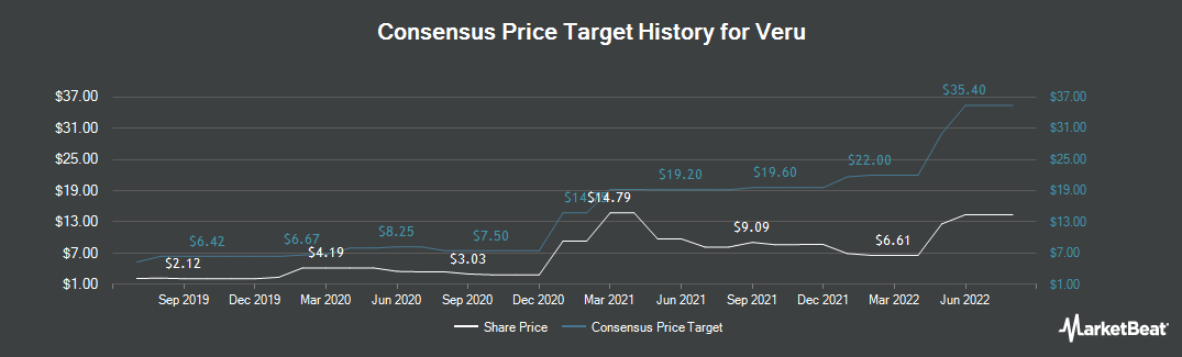 Price Target History for Female Health (NASDAQ:VERU)