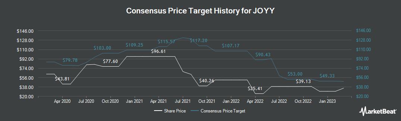 Price Target History for YY (NASDAQ:YY)