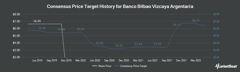 Price Target History for Banco Bilbao Vizcaya Argentaria (BME:BBVA)