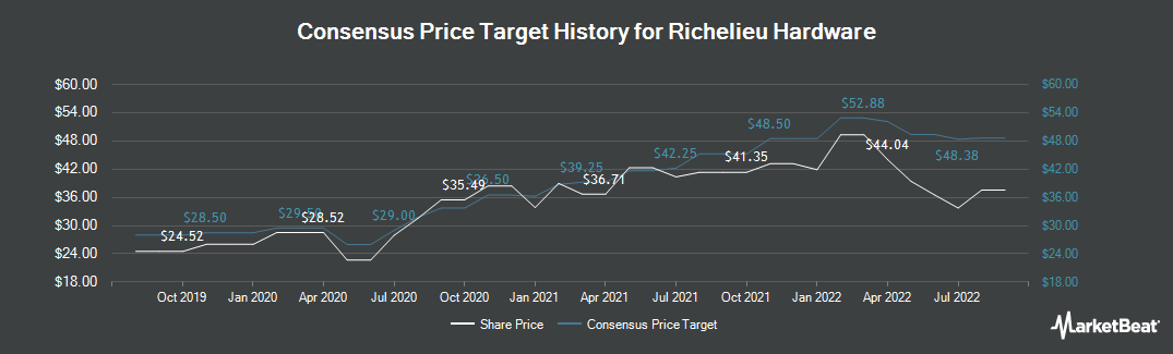 Price Target History for Richelieu Hardware (TSE:RCH)