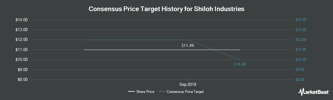 Price Target History for Shiloh Industries (NASDAQ:SHLO)