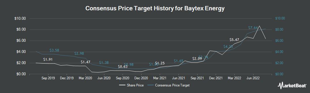 Price Target History for Baytex Energy (TSE:BTE)