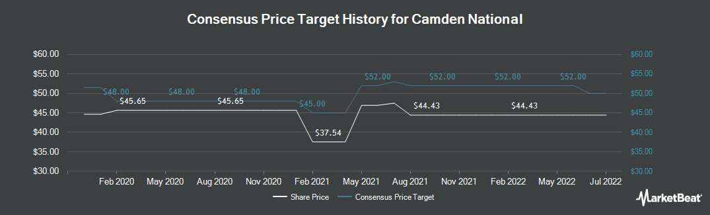Price Target History for Camden National Corporation (NASDAQ:CAC)