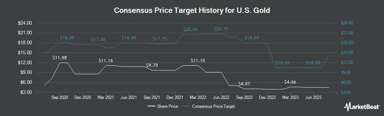 Price Target History for US Gold (NASDAQ:USAU)