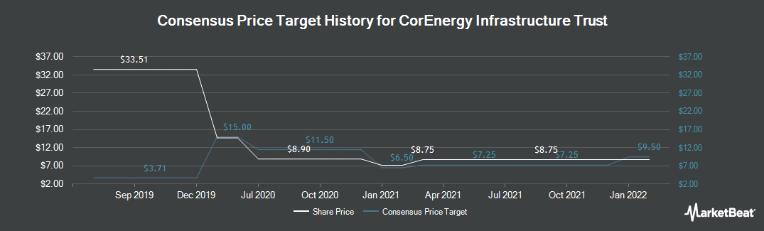 Price Target History for Corenergy Infrastructure Trust (NYSE:CORR)