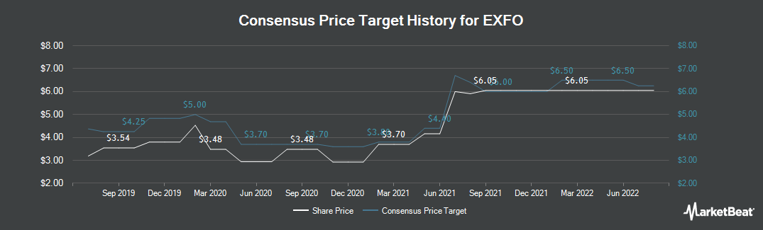 Price Target History for Exfo (NASDAQ:EXFO)