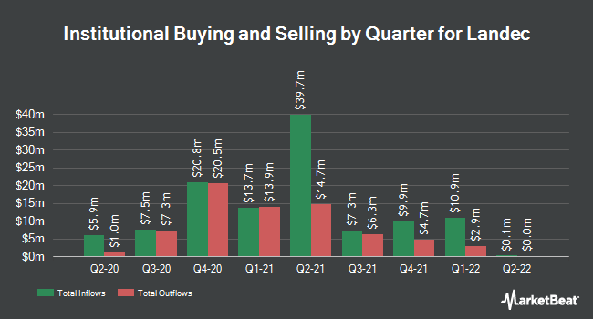 Institutional Ownership by Quarter for Landec (NASDAQ:LNDC)