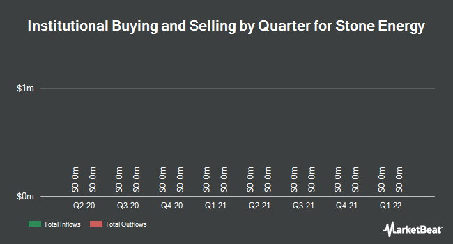 Institutional Ownership by Quarter for Stone Energy (NYSE:SGY)