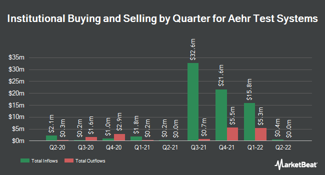 Institutional Ownership by Quarter for Aehr Test Systems (NASDAQ:AEHR)