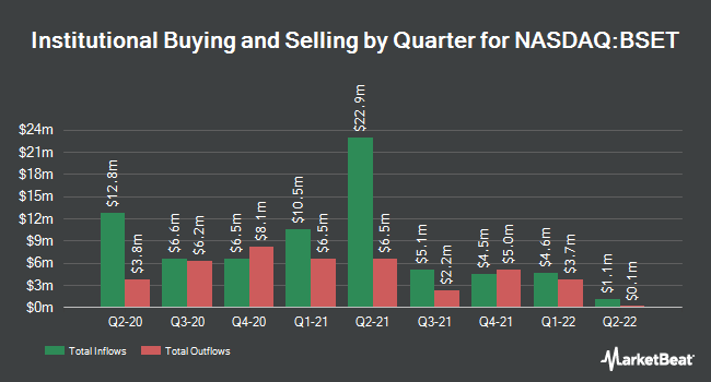 Institutional Ownership by Quarter for Bassett Furniture Industries (NASDAQ:BSET)