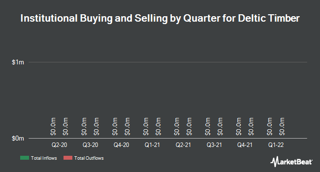 Institutional Ownership by Quarter for Deltic Timber (NYSE:DEL)