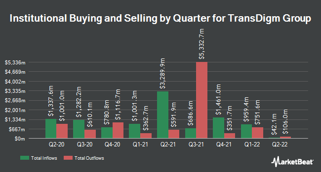 Institutional Ownership by Quarter for Transdigm Group (NYSE:TDG)