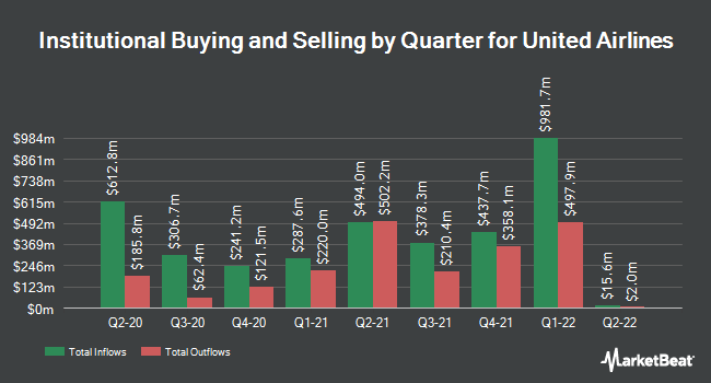 Institutional Ownership by Quarter for United Continental (NYSE:UAL)