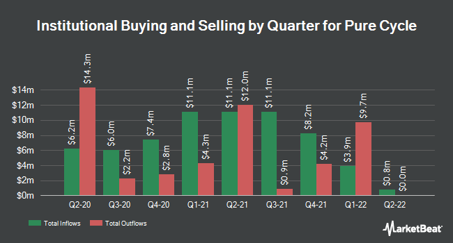 Institutional Ownership by Quarter for Pure Cycle (NASDAQ:PCYO)