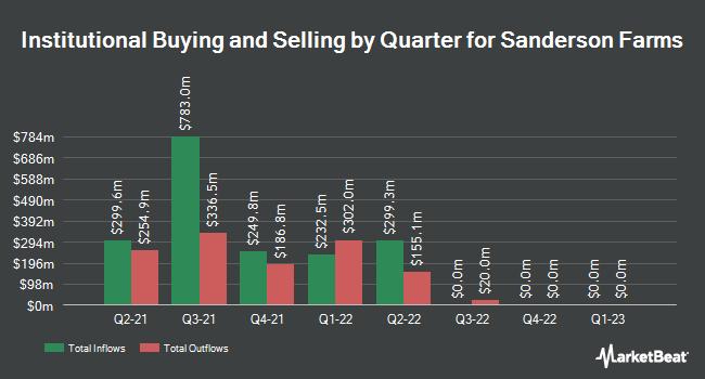 Institutional Ownership by Quarter for Sanderson Farms (NASDAQ:SAFM)