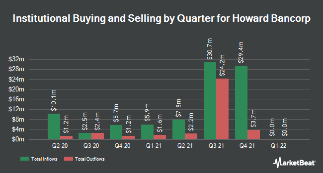 Institutional Ownership by Quarter for Howard Bancorp (NASDAQ:HBMD)