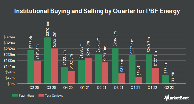 Institutional Ownership by Quarter for PBF Energy (NYSE:PBF)
