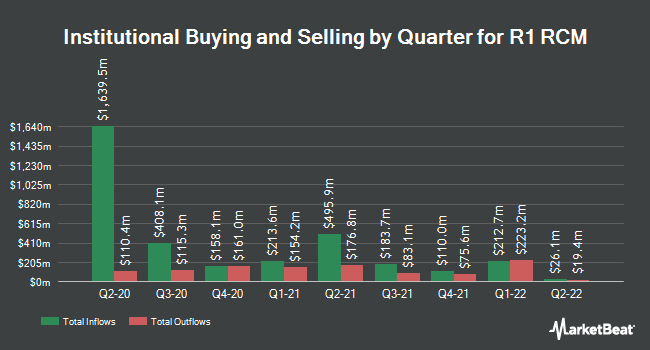Institutional Ownership by Quarter for R1 RCM (NASDAQ:RCM)