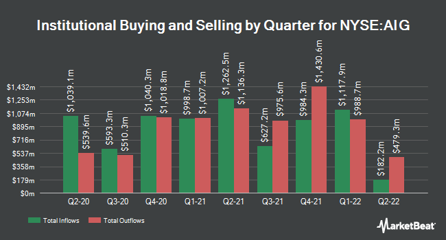 Institutional Ownership by Quarter for American International Group (NYSE:AIG)