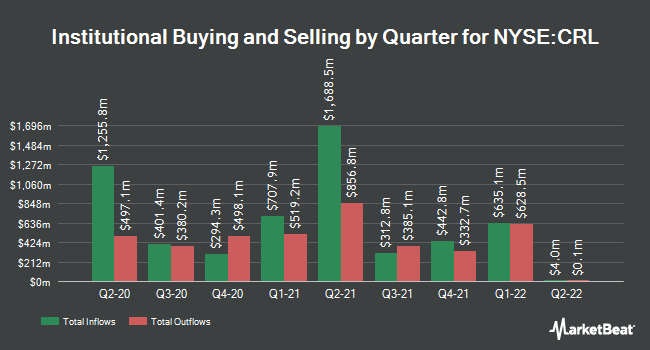 Institutional Ownership by Quarter for Charles River Laboratories (NYSE:CRL)