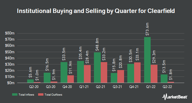 Institutional Ownership by Quarter for Clearfield (NASDAQ:CLFD)