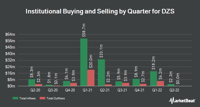Institutional Ownership by Quarter for DASAN Zhone Solutions (NASDAQ:DZSI)