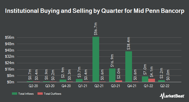 Institutional Ownership by Quarter for Mid Penn Bancorp (NASDAQ:MPB)