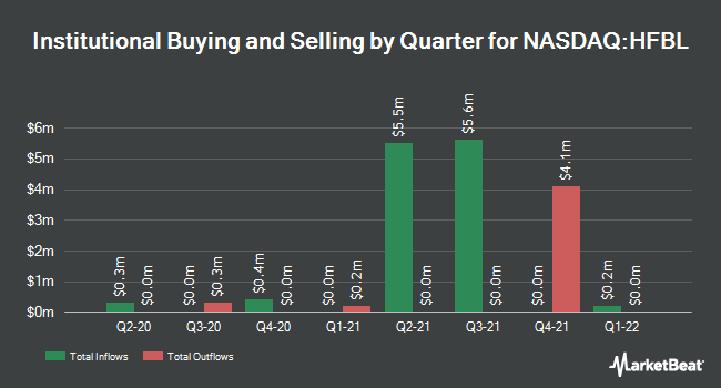 Institutional Ownership by Quarter for Home Federal Bancorp, Inc. of Louisiana (NASDAQ:HFBL)