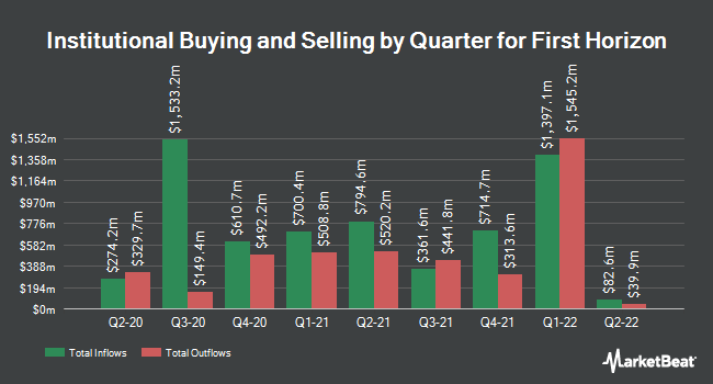 Institutional Ownership by Quarter for First Horizon National (NYSE:FHN)