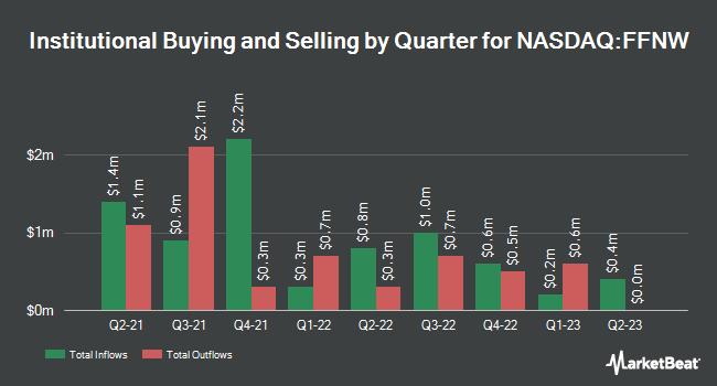 Institutional Ownership by Quarter for First Financial Northwest (NASDAQ:FFNW)