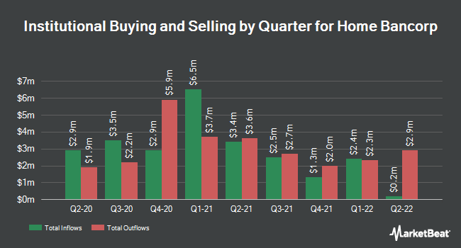Institutional Ownership by Quarter for Home Bancorp (NASDAQ:HBCP)