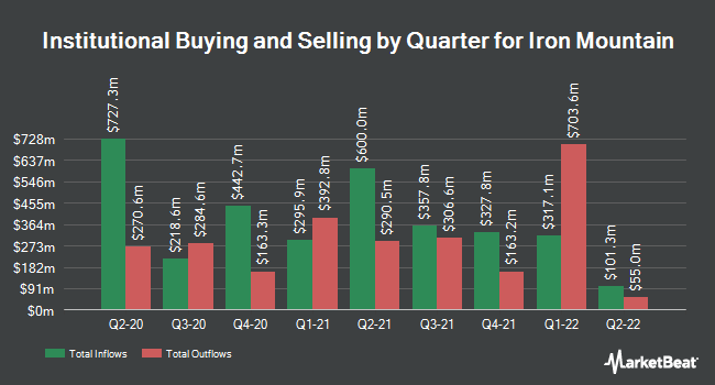 Institutional Ownership by Quarter for Iron Mountain (NYSE:IRM)
