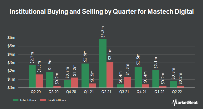 Institutional Ownership by Quarter for Mastech Digital (NYSEAMERICAN:MHH)
