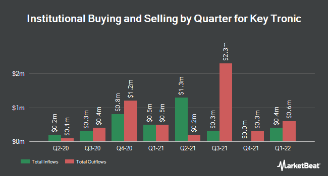 Institutional Ownership by Quarter for Key Tronic (NASDAQ:KTCC)