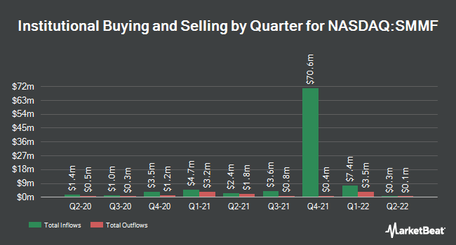 Institutional Ownership by Quarter for Summit Financial Group (NASDAQ:SMMF)