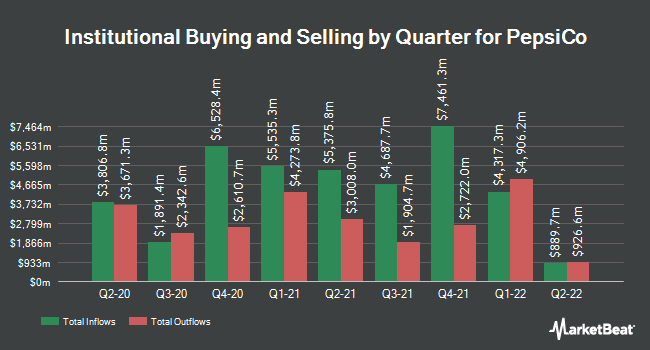 Institutional Ownership by Quarter for PepsiCo (NASDAQ:PEP)