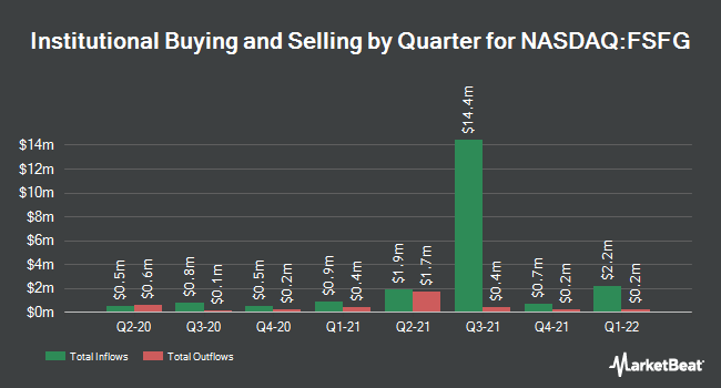 Institutional Ownership by Quarter for First Savings Financial Group (NASDAQ:FSFG)