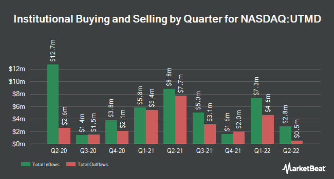 Institutional Ownership by Quarter for Utah Medical Products (NASDAQ:UTMD)